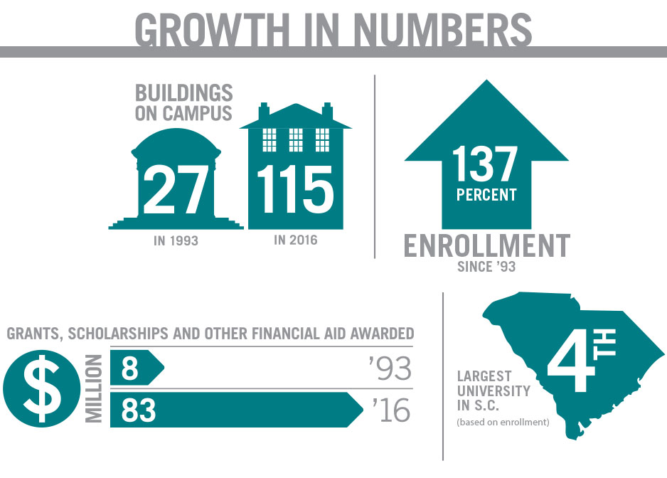 Growing Up Coastal - Growth in Numbers Infographic