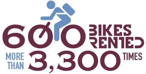 600 bikes rented more than 3,000 times