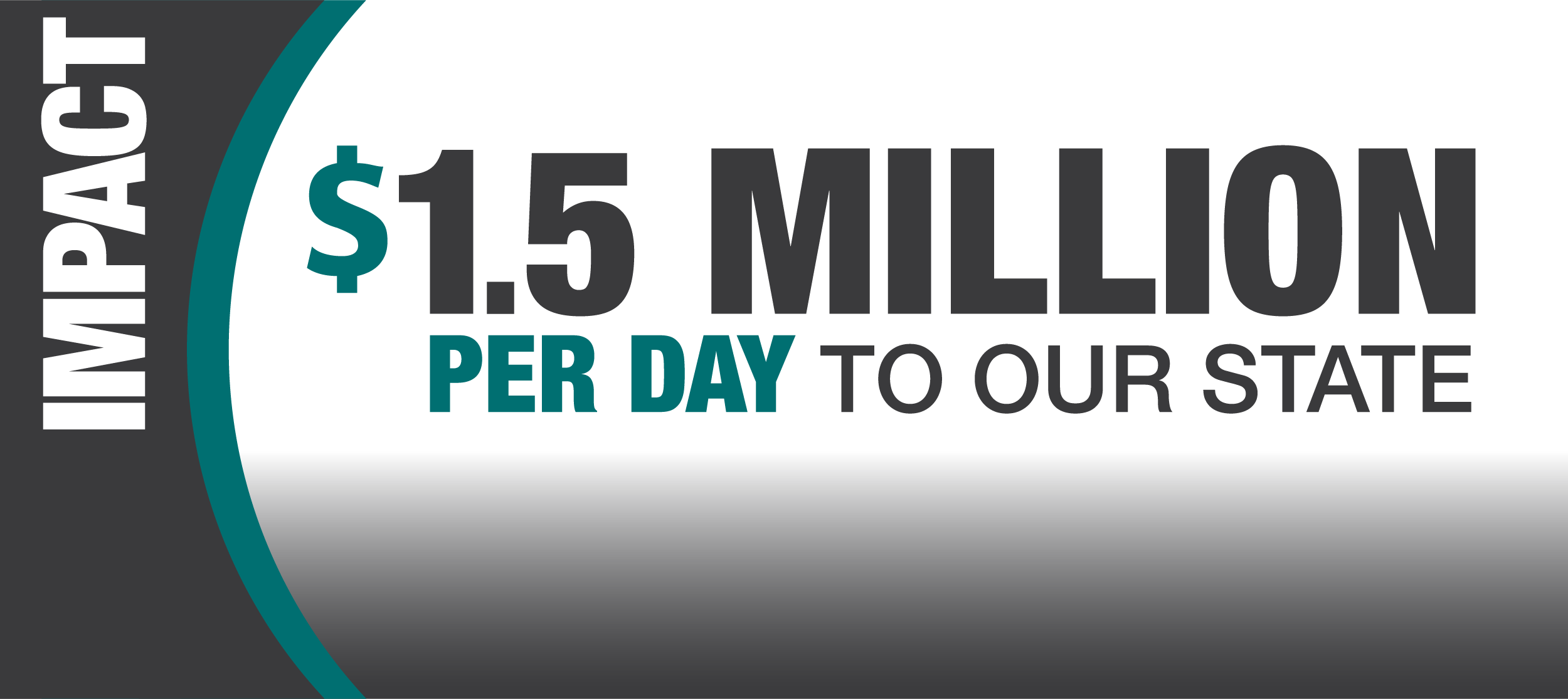 CCU contributes an economic impact of $1.5 million PER DAY to our state.