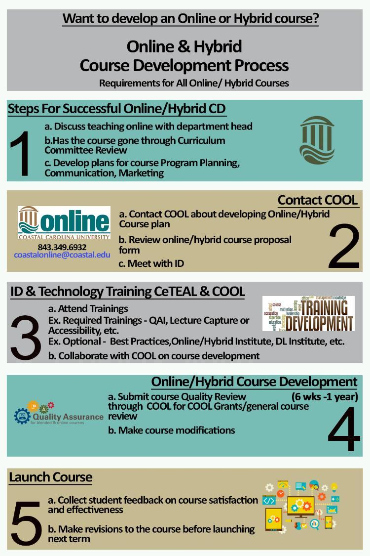 CD development process for faculty