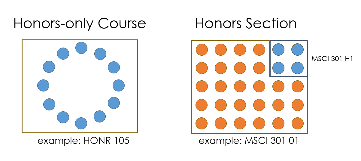 The difference between Honors-only and Honors-by-special-arrangement