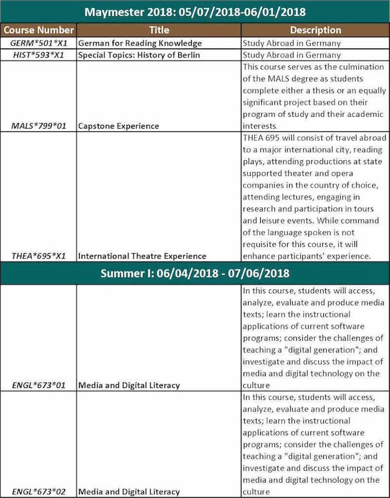 Courses Summer/Fall 2018 (Added April 10, 2018) Page 1 MALS