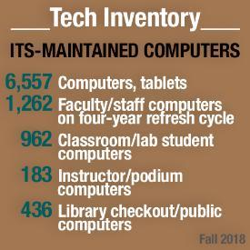 ITS Computer Inventory graphic