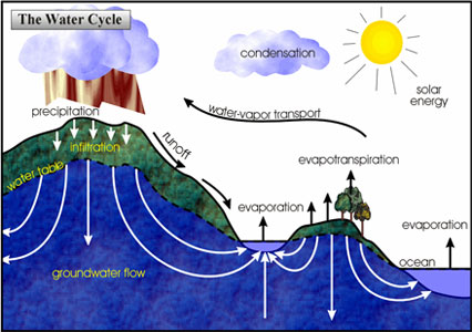 A photo of a water cycle