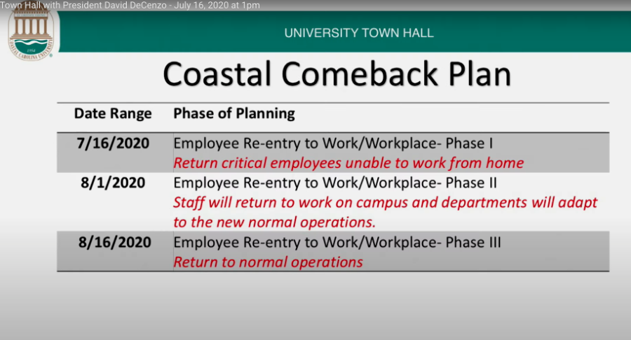 Town Hall 071620 Coastal Comeback Plan