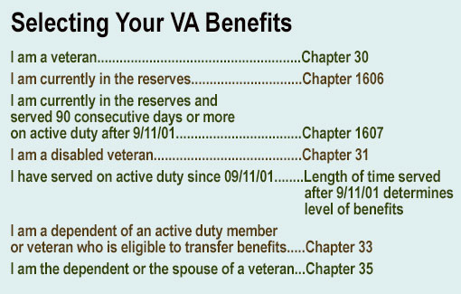 VA Benefits Graphic