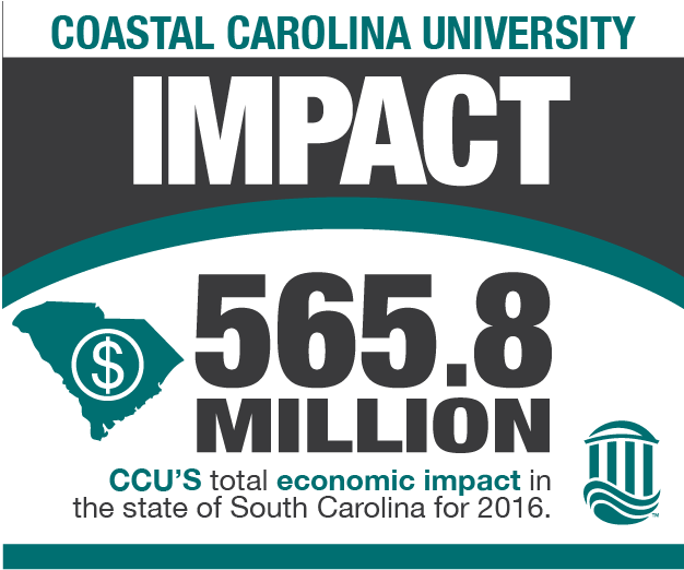 Coastal Carolina University Impact- $565.8 Million: CCU's total economic impact in the state of South Carolina for 2016