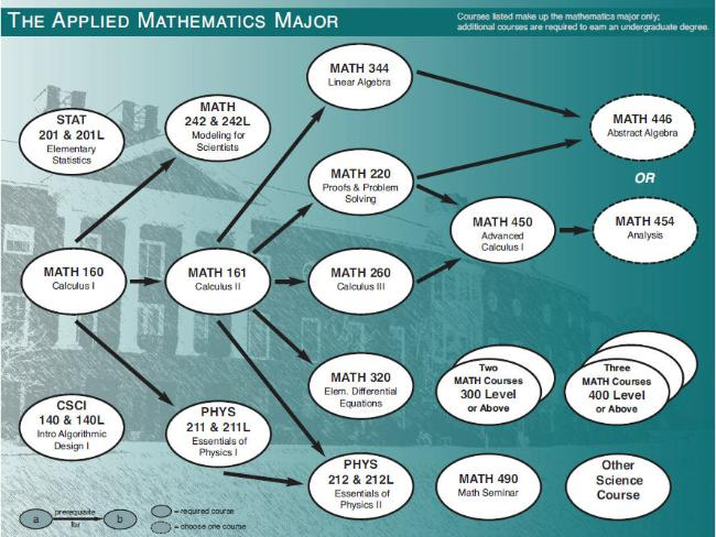 Applied Mathematics Worksheets Pdf pdf download applied math for – Applied Math Worksheets